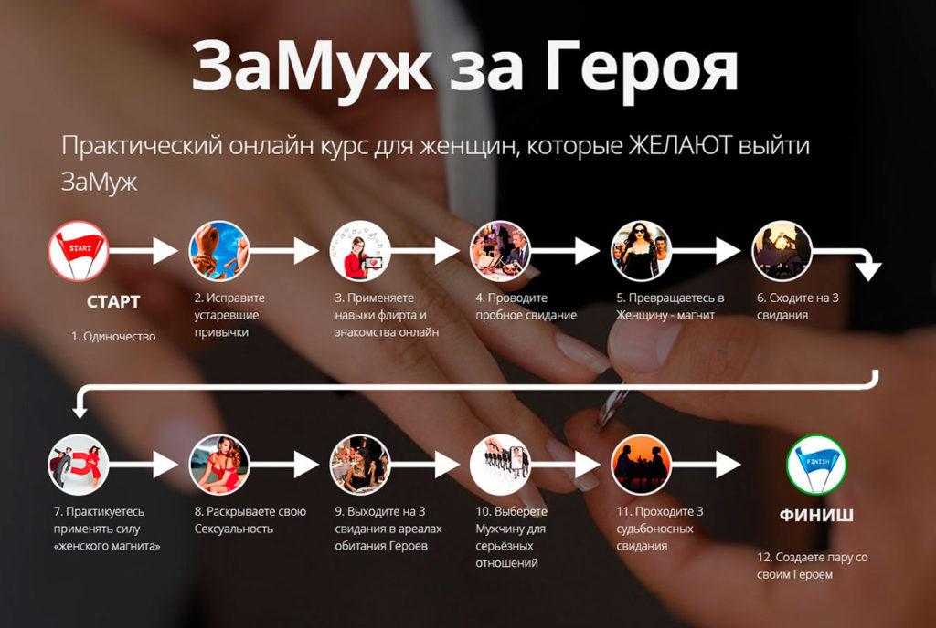 ЗаМуж за Героя – Практический онлайн курс для женщин